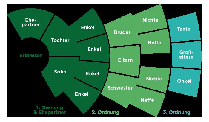 Grafik Erbfolge-Ordnung