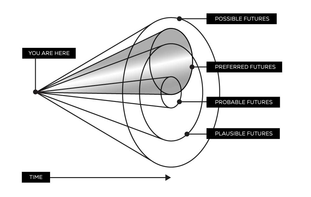 graphic of the cone of possibilites