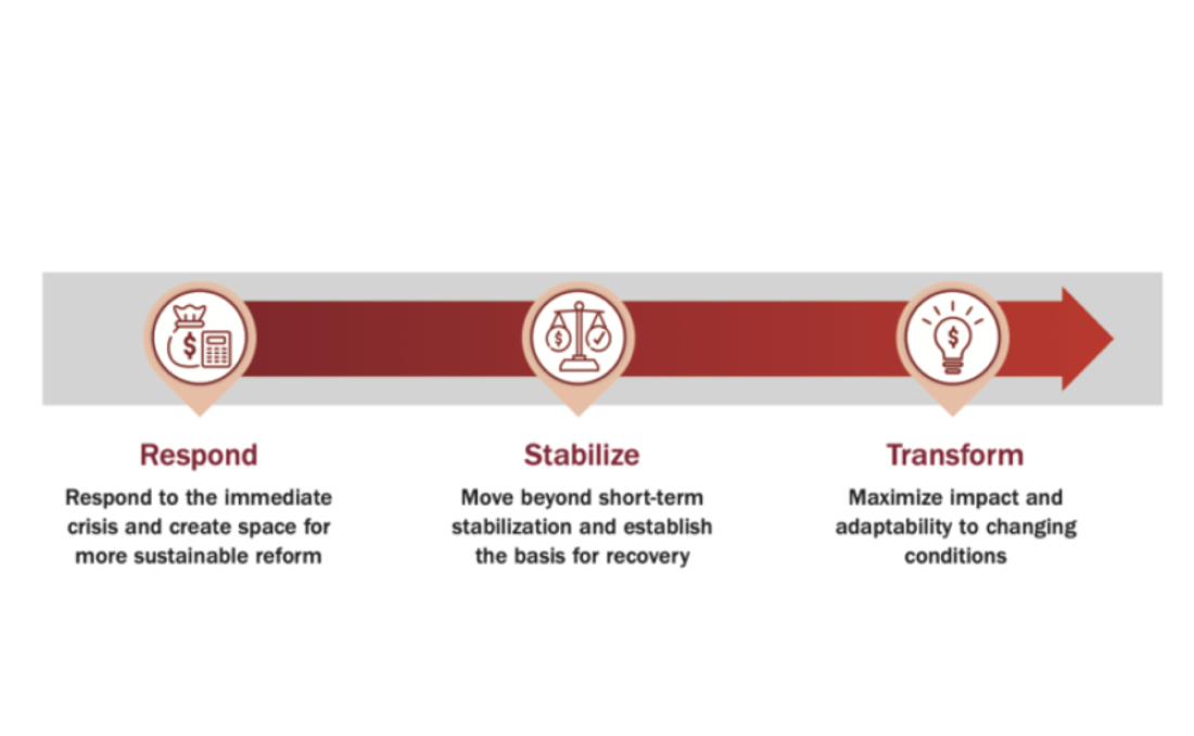 Graphic from City Leader Guides on Fiscal Resilience