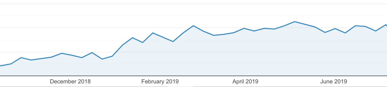 SEO results after audit