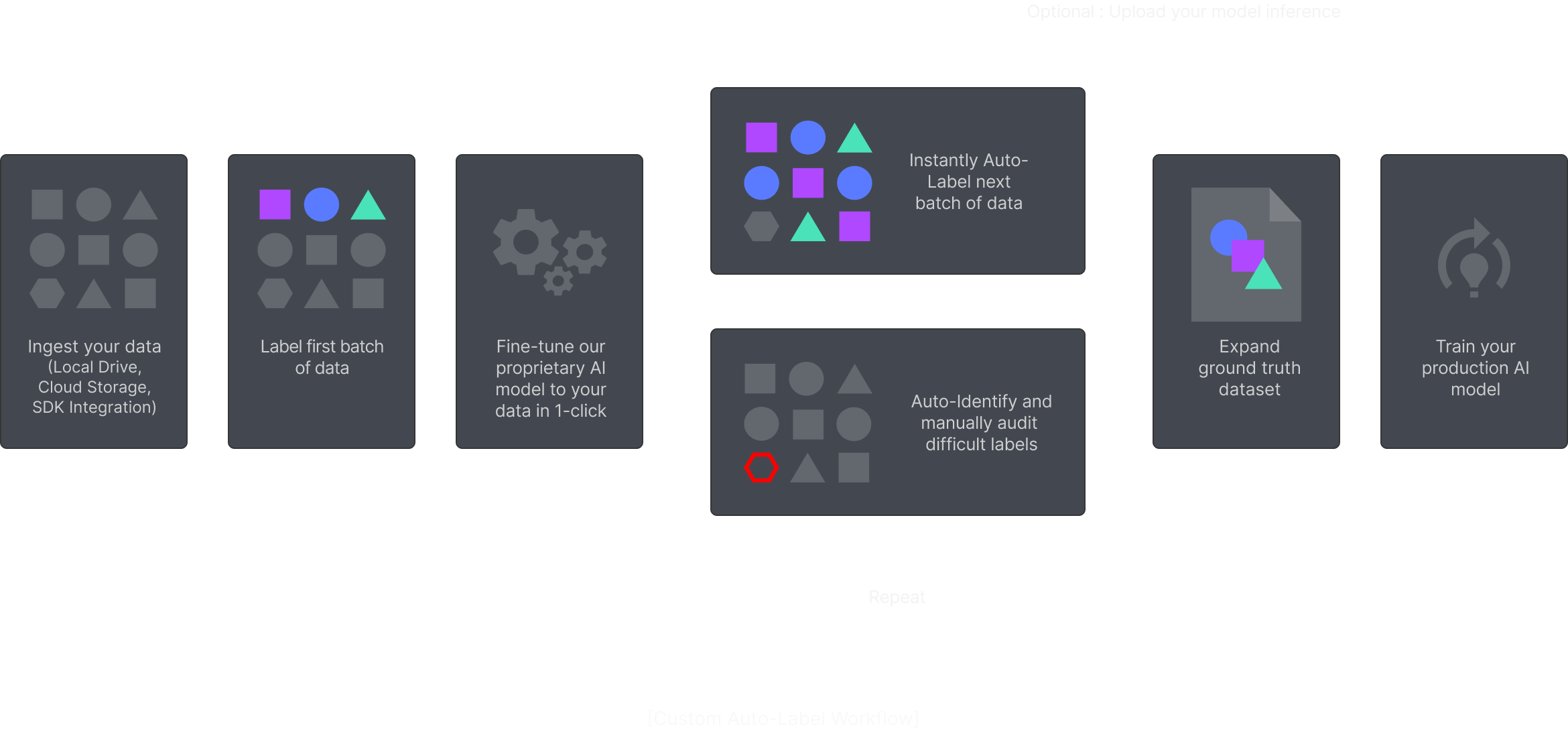 An image that represents CAL workflow.