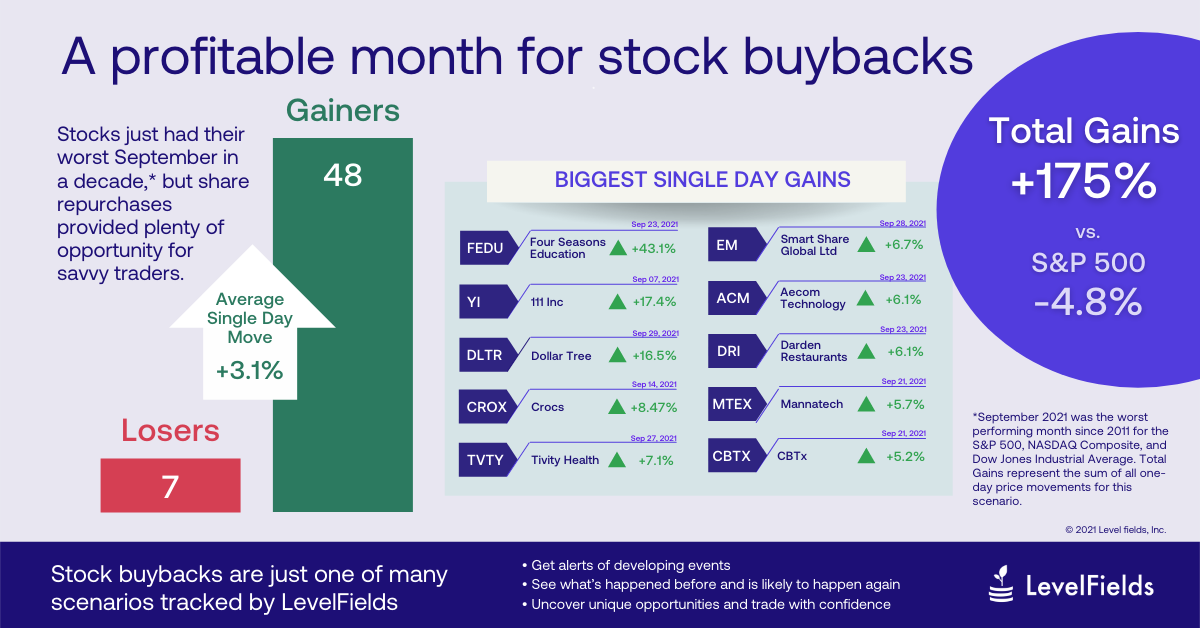 Stock buybacks are just one of the many scenarios tracked by LevelFields. U.S. Stocks suffered their worst September in a decade, but share repurchases provided opportunity for savvy traders.