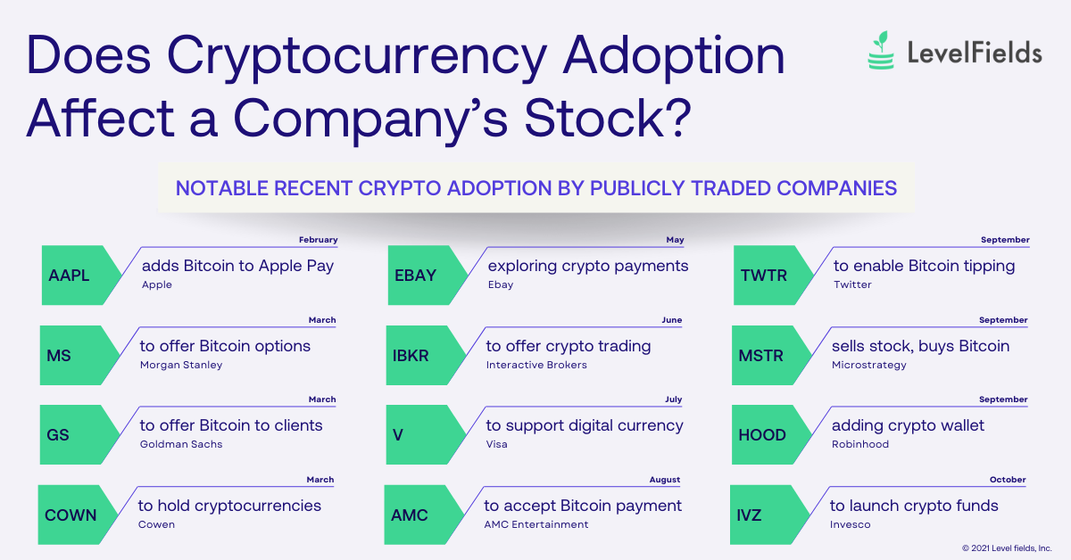 Companies launching cryptocurrency initiatives can face strong reactions from the market, often driving significant price volatility following the news. Cryptocurrency adoption is just one of the many scenarios tracked by LevelFields.