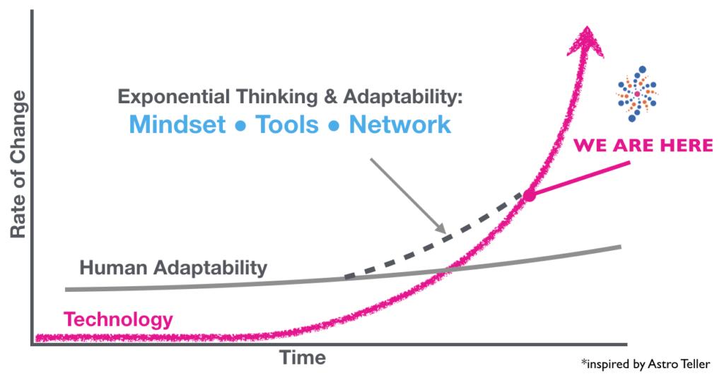 Singularity University's Bridge to Exponential Thinking