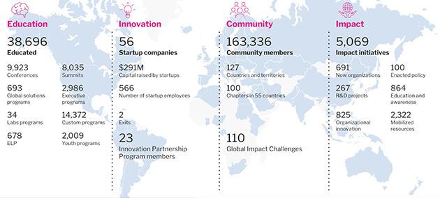 Singularity University's Impact