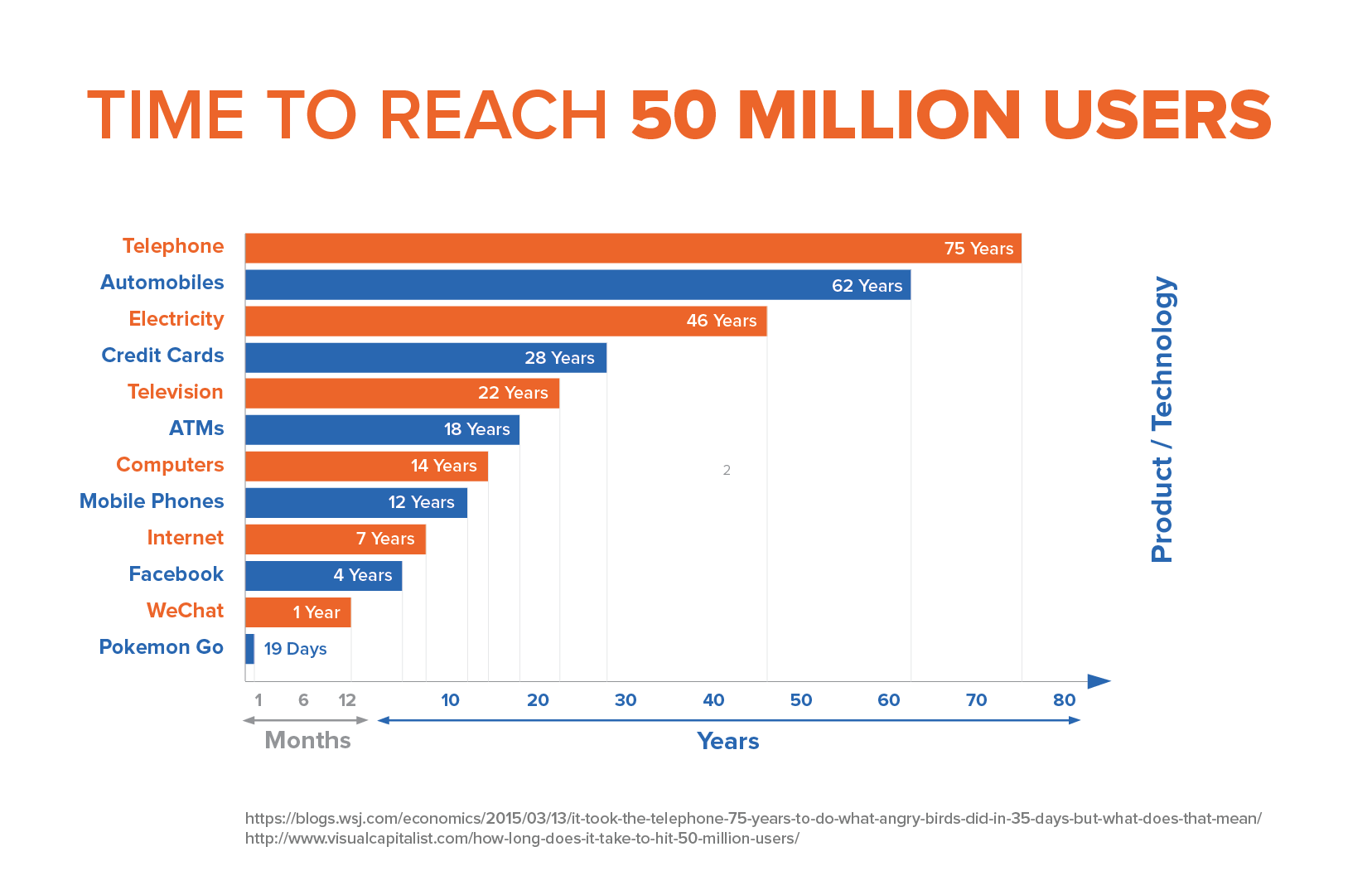 Time too reach 50 million users
