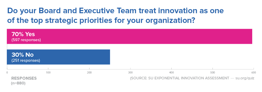 Innovation Strategy Stat