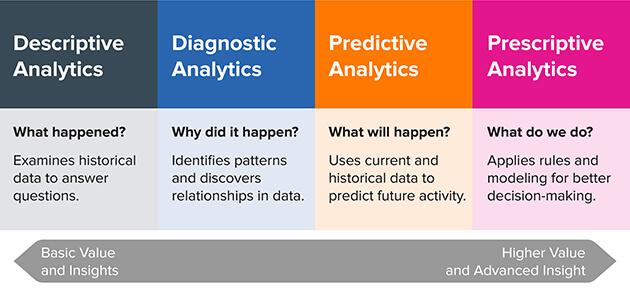 Data Analysis Categories