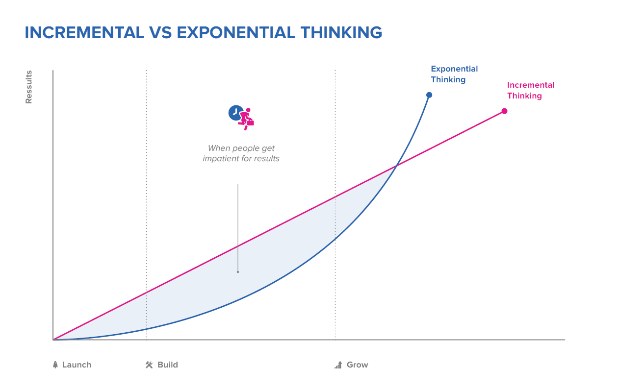 Incremental vs exponential thinking chart