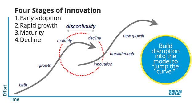 Four stages of innovation