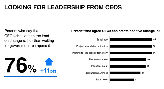 Looking for leadership from CEO's