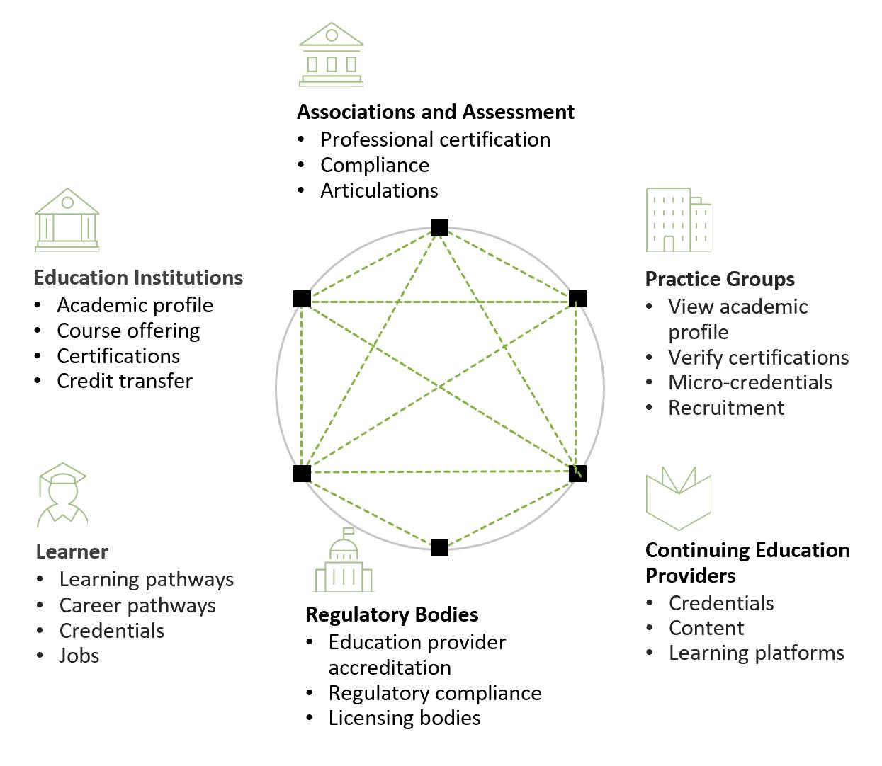 Blockchain Credentialing