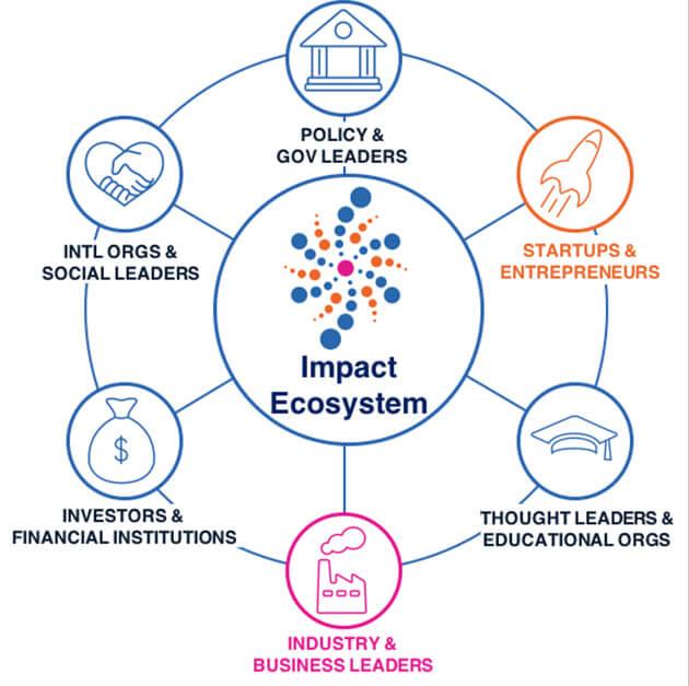 SU Impact Ecosystem