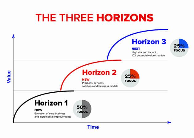 The Three Horizons