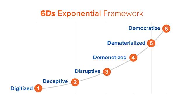 6Ds Exponential Framework