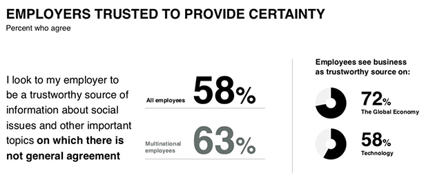 Employers trusted to provide certainty