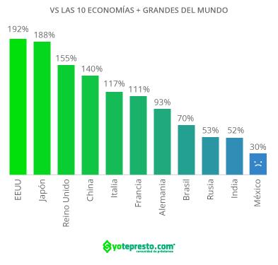 Financiamiento a empresas en México contra economías más grandes del mundo