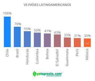 Financiamiento a empresas en México contra países latinoamericanos
