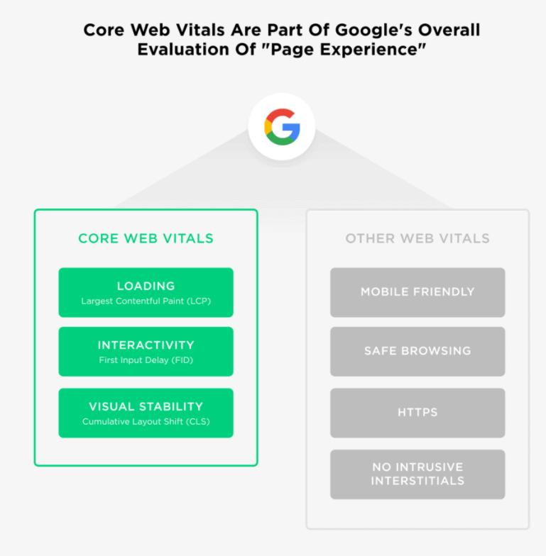 core web vitals is an important SEO development