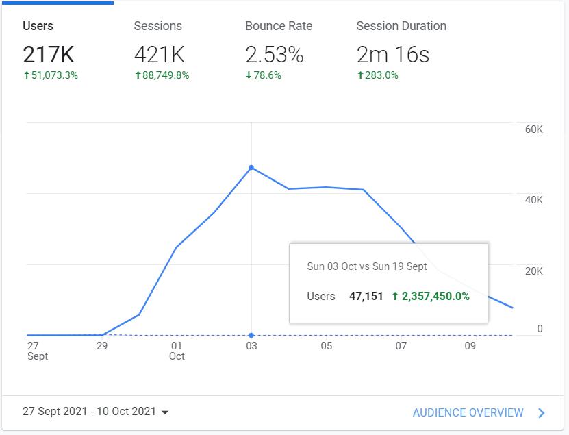 Huge increase in web visitors - Google Analytics