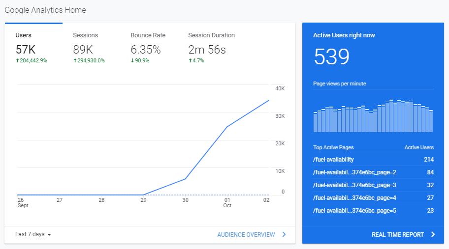 539 website visitors per minute