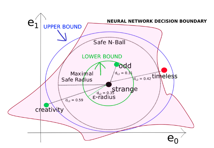 This image shows the decision boundary for a classifier. A robust AI Lawyer needs to have a large maximal safe radius