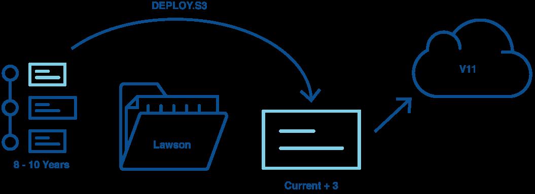 V11 Data Preparation Diagram