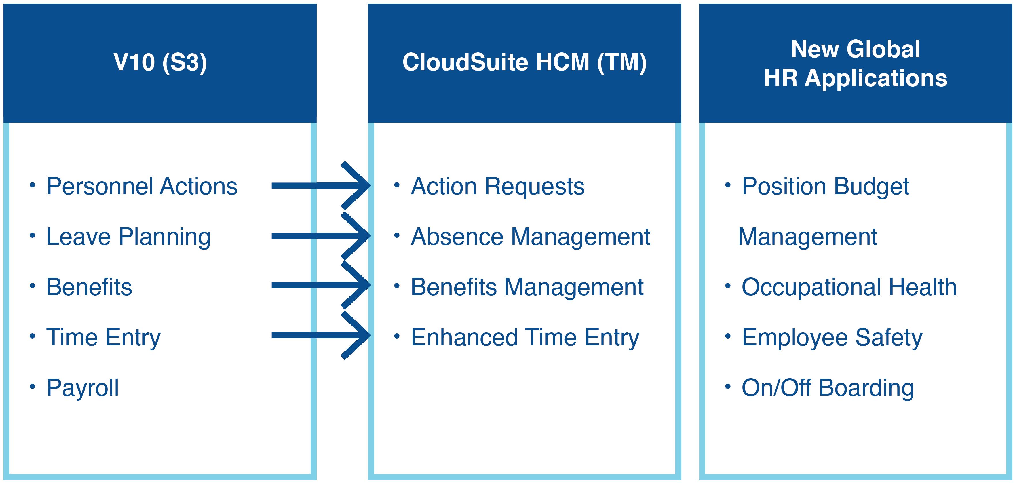 CloudSuite HCM Diagram