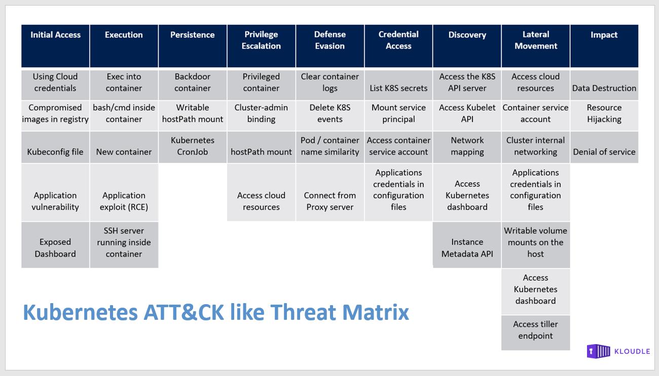Microsoft Kubernetes Threat Matrix