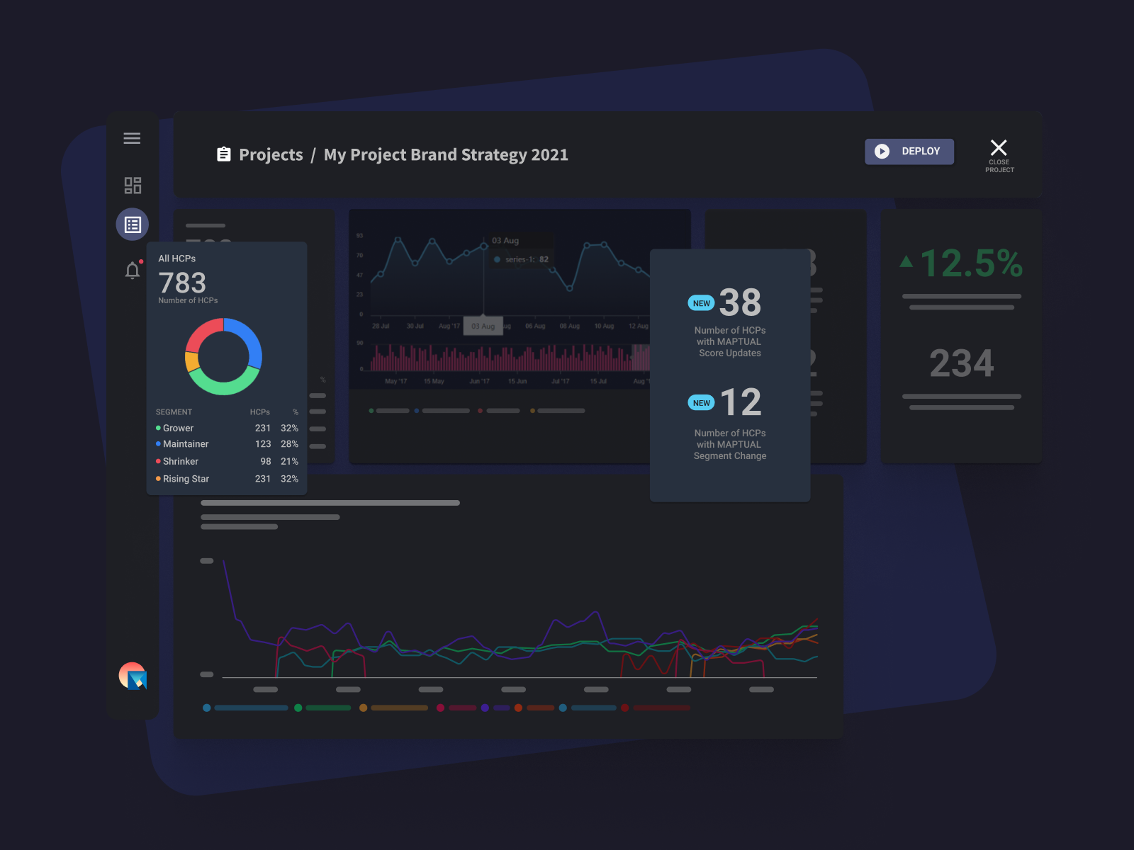 Shows elements of the MAPTUAL dashboard with pharma related  analytics