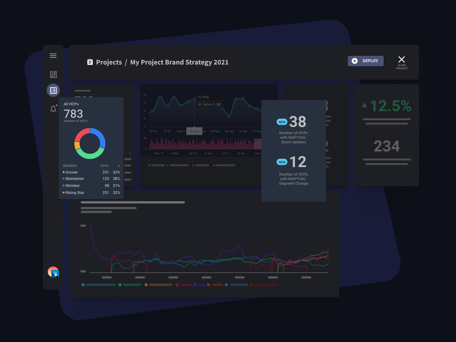 A glimpse of the MAPTUAL dashboard features with mockups of data analytics for pharma commercial teams