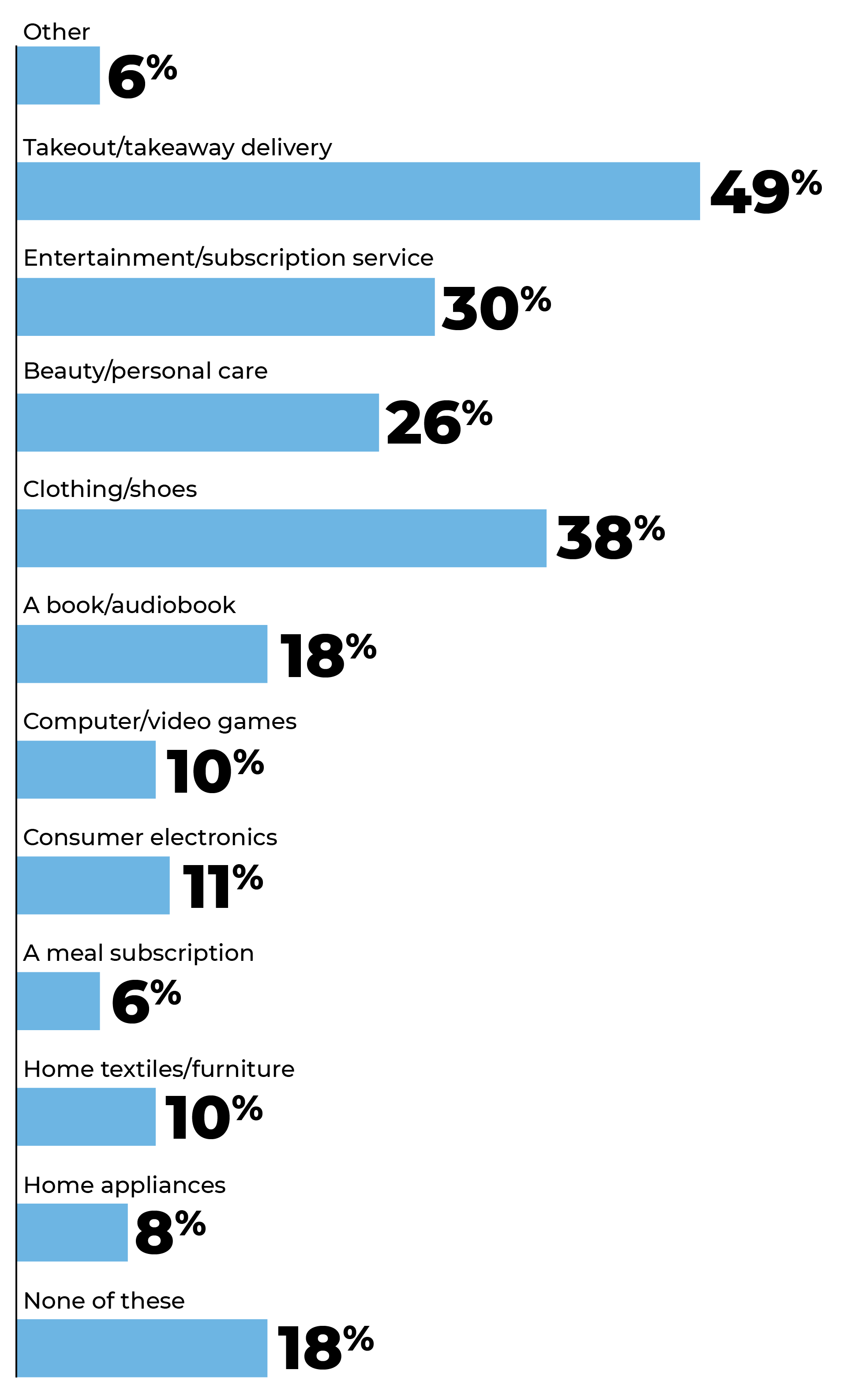 Bar Graph: In the past month, I've purchased...