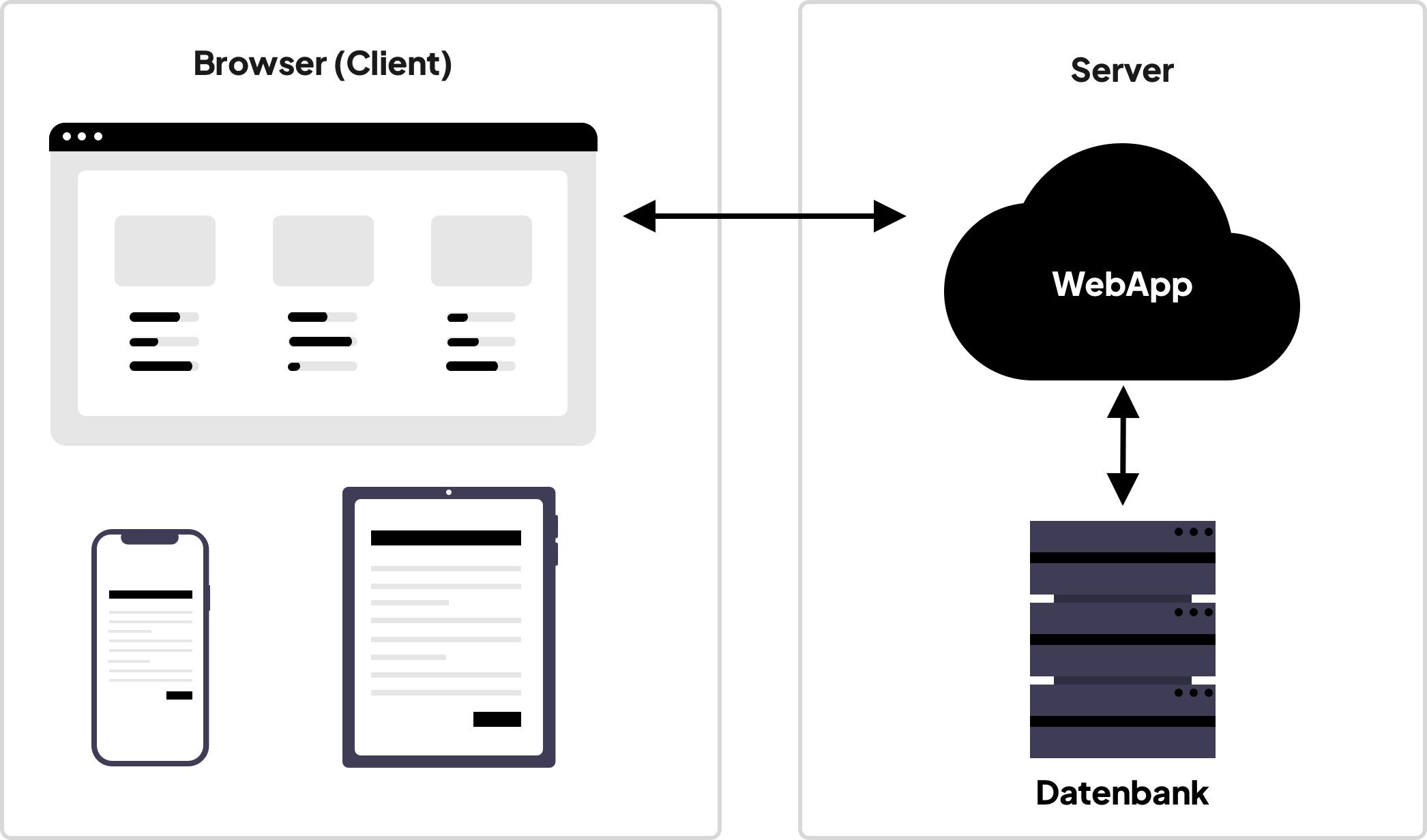Skizzierung einer WebApp-Architektur