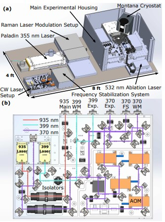 High Stability Cryogenic System for Quantum Computing with Compact Packaged Ion Traps