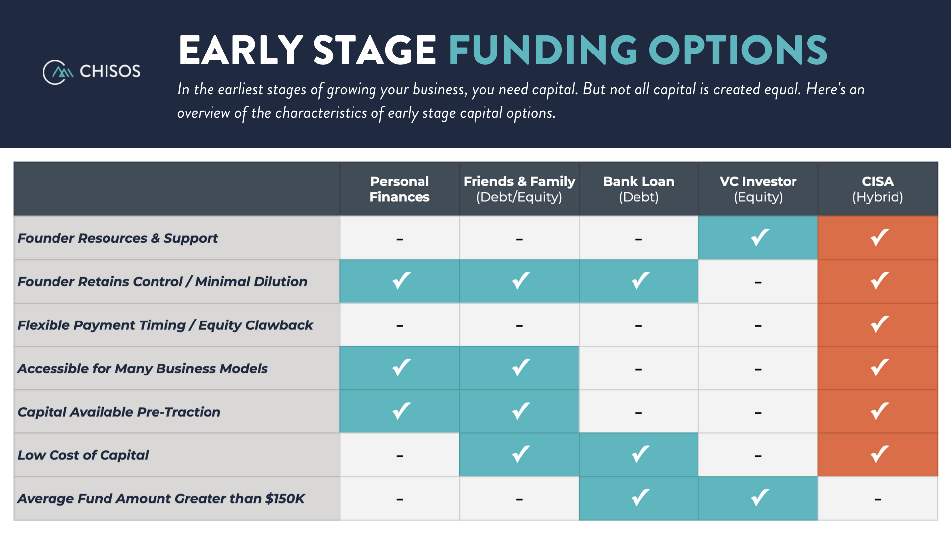 early-stage-startup-funding-options