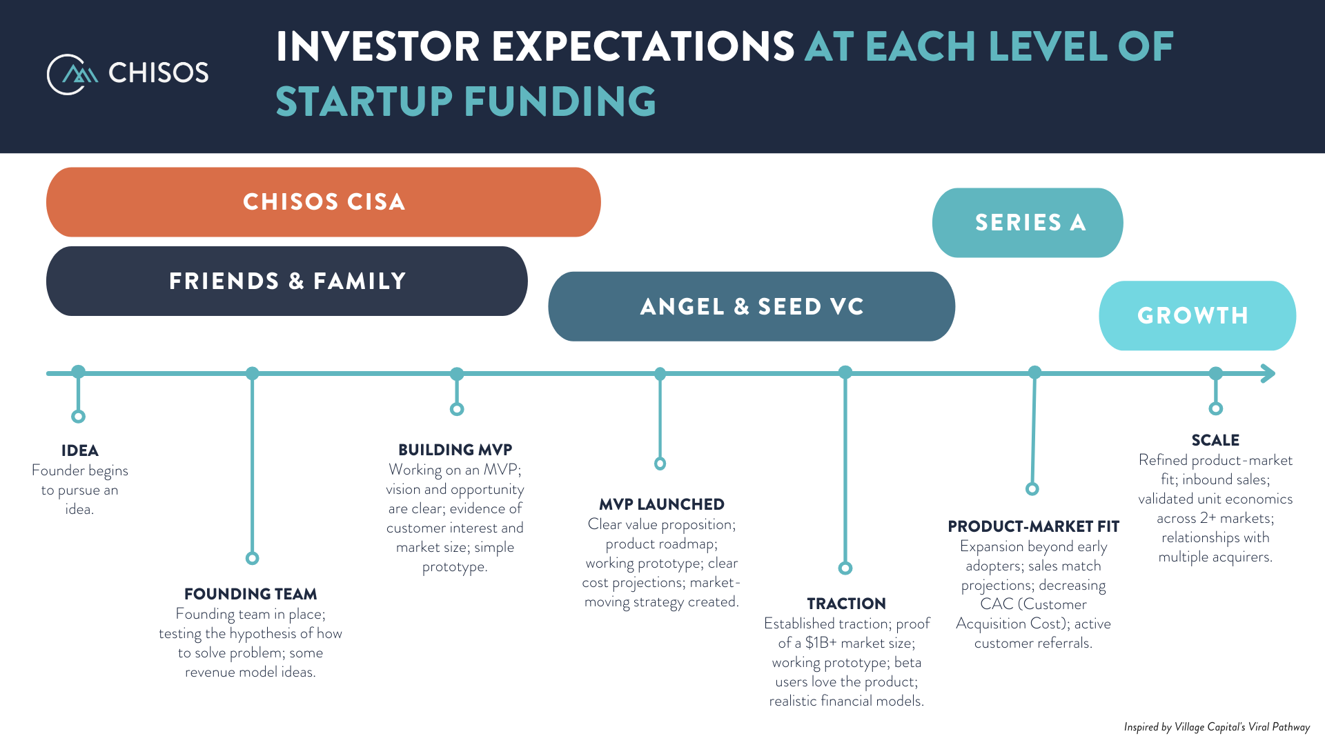 investor-expectations-startup-funding