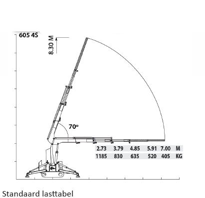 Ventura Verhuur - Hoeflon 605 Standaard Lasttabel