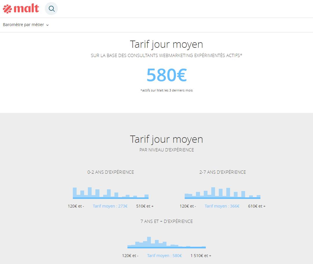 capture d'écran du baromètre des salaires proposé par Malt