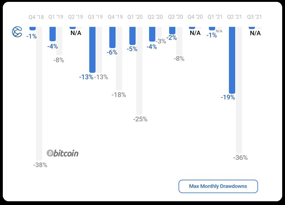 Bitcoin bar graph