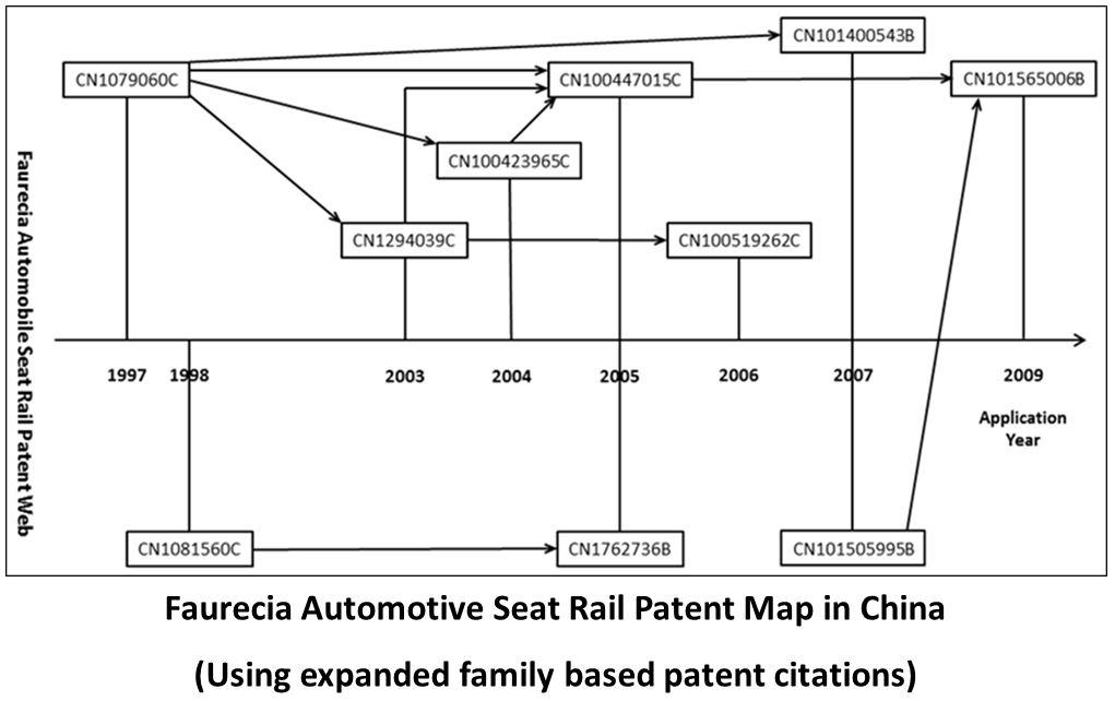 Faurecia Automotive Seat Rail Patent Map in China