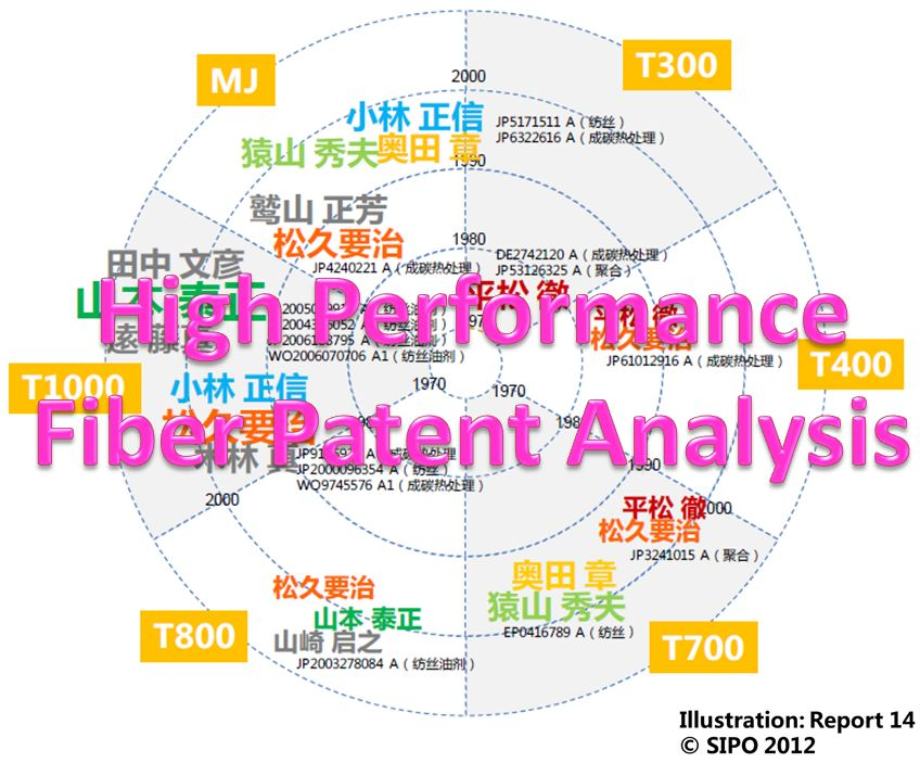 High Performance Fiber Patent Analysis Chart