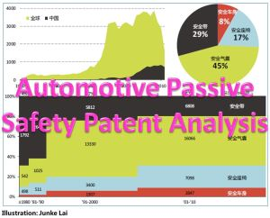The Chart of GLOBAL AND CHINA PATENT APPLICATION STATUS IN THE AUTOMOTIVE PASSIVE SAFETY INDUSTRY