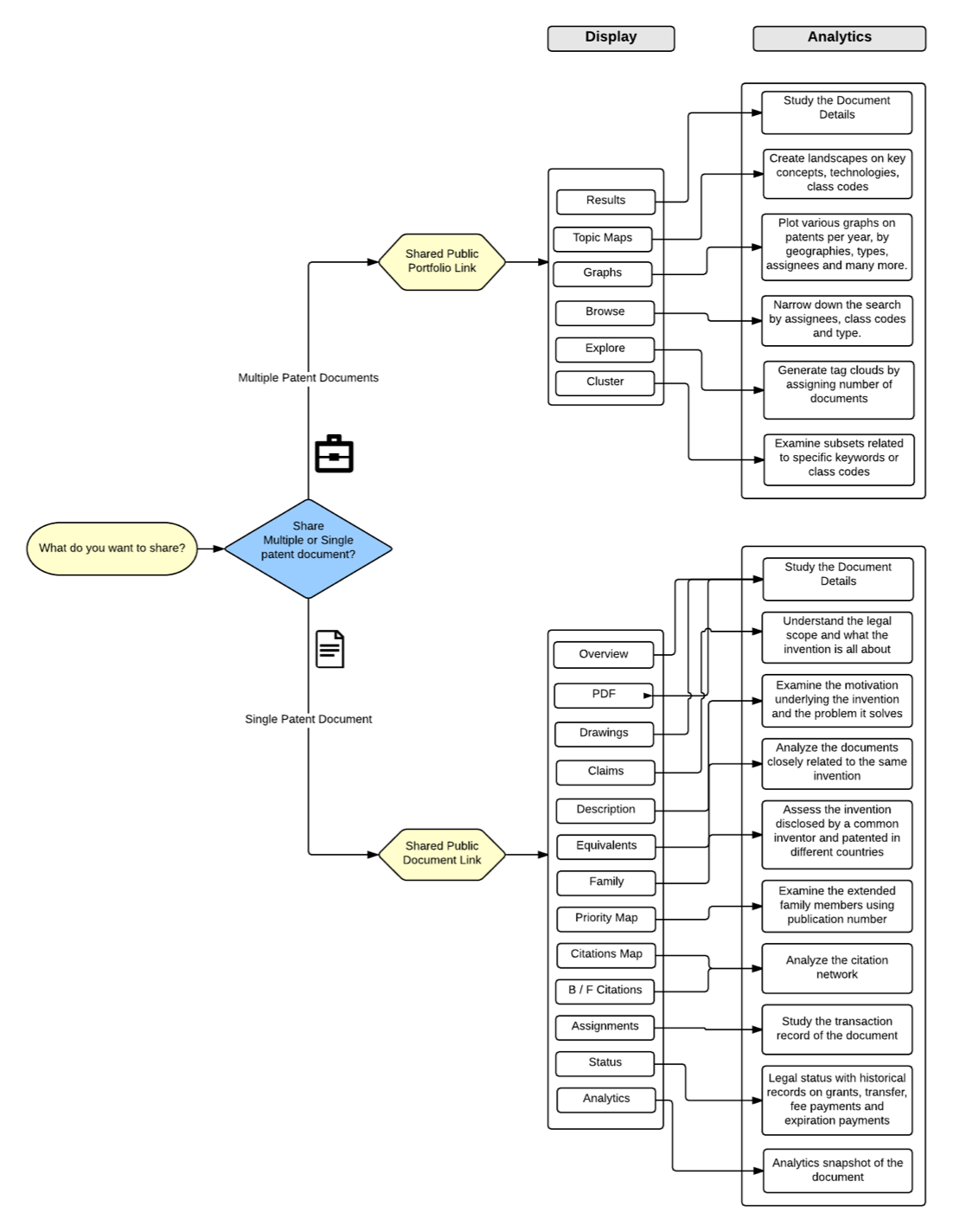 FLOWCHART OF POTENTIAL USES FOR PUBLIC DOCUMENTS AND PORTFOLIOS.