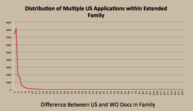 Distribution of Multiple US Applications within Extended Family.