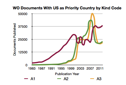 WO DOCUMENTS WITH US AS THE PRIORITY COUNTRY PUBLISHED OVER THE PAST THIRTY YEARS BY KIND CODE