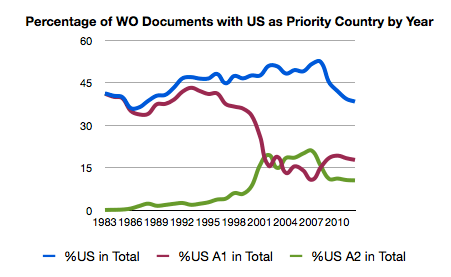 PERCENTAGE OF WO DOCUMENTS WITH US AS THE PRIORITY COUNTRY OVER THE PAST THIRTY YEARS ALONG WITH PERCENTAGES OF A1 AND A2 DOCUMENTS