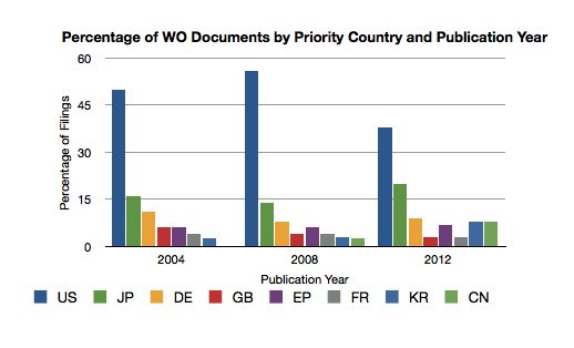 TOP PRIORITY COUNTRIES REPRESENTED IN WO DOCUMENTS FOR SELECTED PUBLICATION YEARS FOR THE PAST TEN YEARS