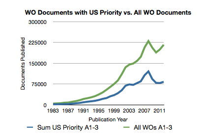 TOTAL NUMBER OF PCT APPLICATIONS PUBLISHED PER YEAR COMPARED TO THOSE FILED BY US APPLICANTS