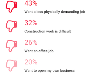 visualization of reasons why youth won't enter construction