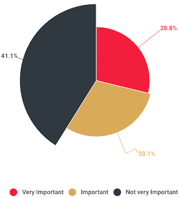 pie chart of the imporance of mobile technology in construction in 2012
